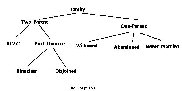 Diagram drawn from page 168 of 'All the Happy Families'