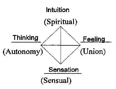 Diagram of Jung's Typology, original prototype and drawing Copyright 2002 by Bobby Matherne