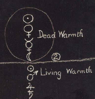 Blackboard Diagram drawn by Rudolf Steiner