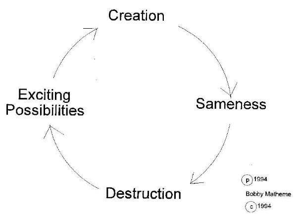 a cycle of self destruction Margolies, l (2016) breaking the cycle of shame and self-destructive behavior psych central retrieved on april 21, 2018, from https.