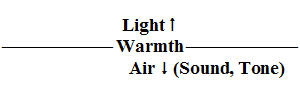 Light Rises, Warmth is niveau, Air descend diagram