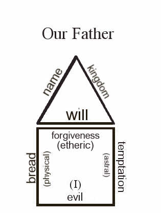 Triangle over Square model of Our Father by Bobby Matherne, copyright 2003 Design suggested by Rudolf Steiner